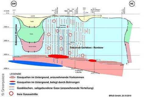Gas in Gorleben