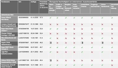 Auschnitt Tabelle Saubere Fonds, www.test.de