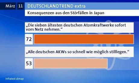 72 Prozent für Abschaltung der ältesten AKW