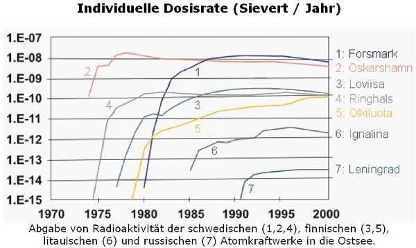 Abgabe von Radioaktivität aus finnischen, schwedischen, russischen AKW; 1970-2000