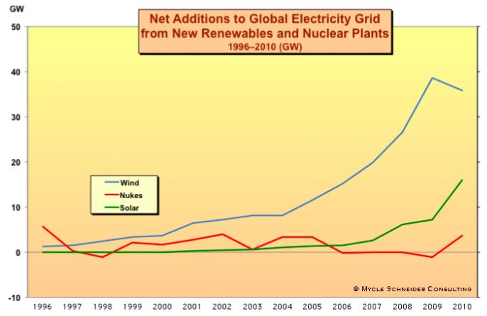 Erneuerbare Energien contra Atomkraft