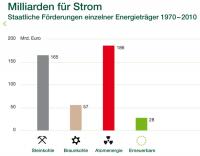 Milliarden für Strom / greenpeace-energy.de