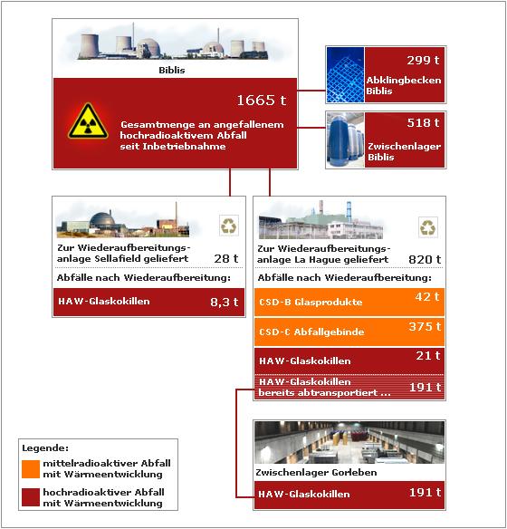 Wo ist der hochradioaktive Atommüll aus Biblis?
