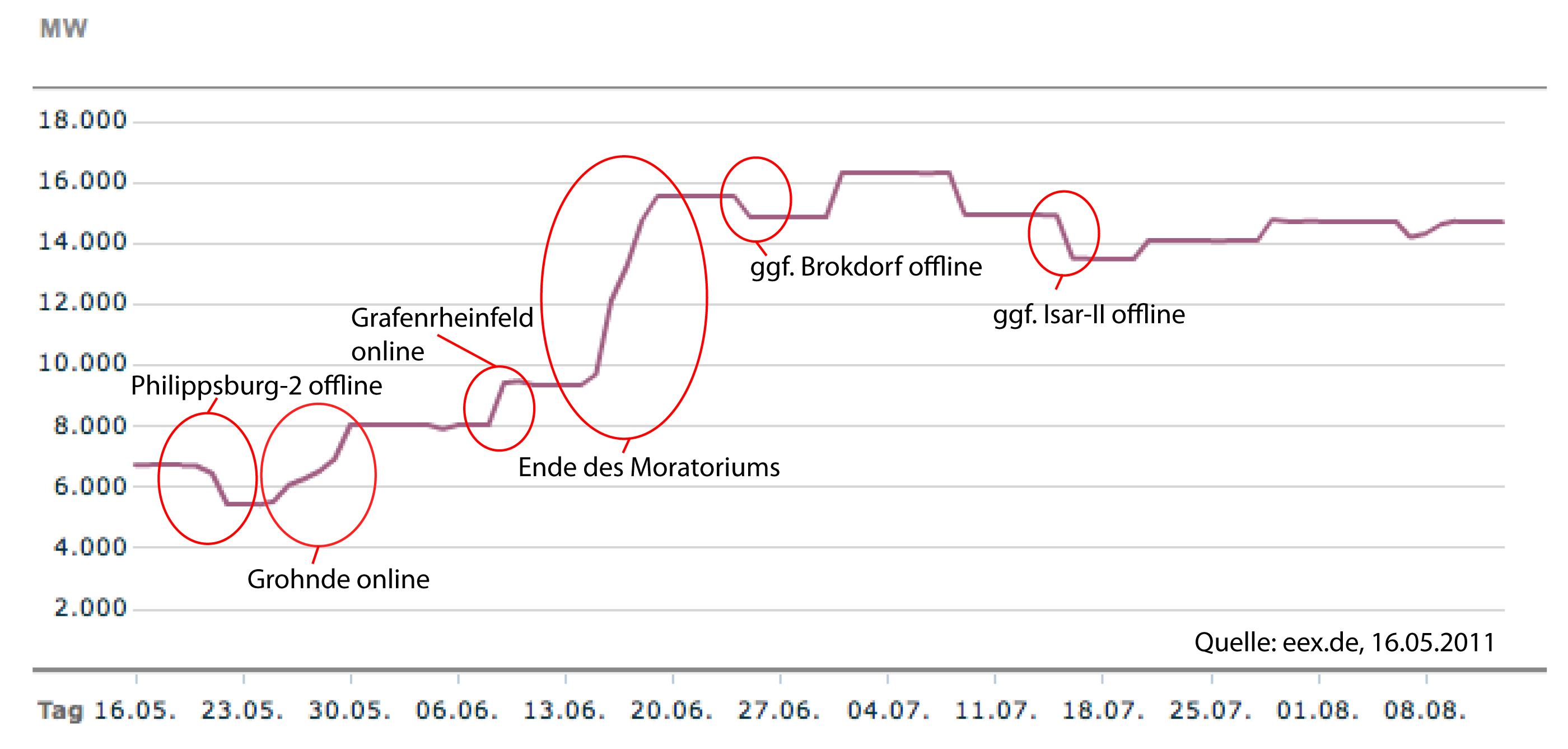 Verfügbare Leistung aus AKWs in Deutschland, 16.05.2011