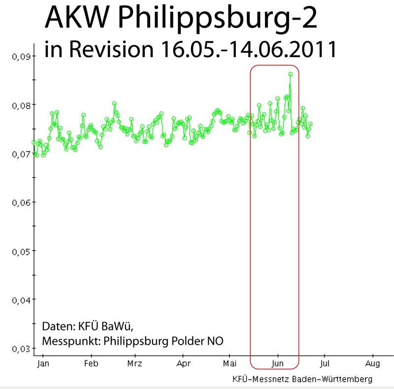 Radioaktivität/Ortsdosisleistung in mikroSievert/Stunde AKW Philippsburg