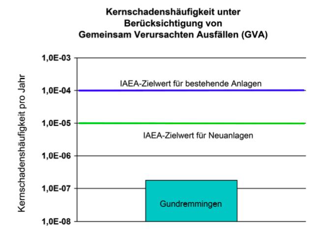 Wahrscheinlichkeit eines Super-GAU im AKW Gundremmingen