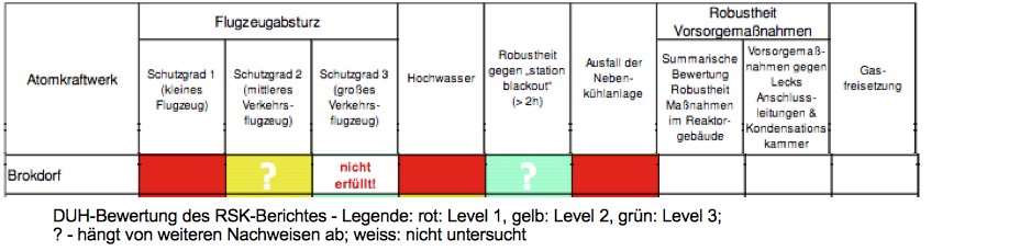 Deutsche Umwelthilfe: Bewertung des RSK-Berichtes 2011