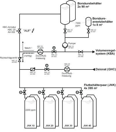 Bor-Flutbehälter AKW Philippsburg-2 / Quelle: kernenergie-wissen.de