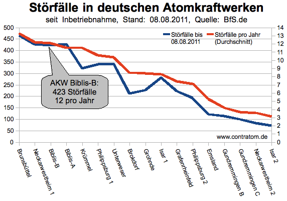 Störfälle in deutschen AKW seit Betriebsbeginn, speziell: AKW Biblis-B