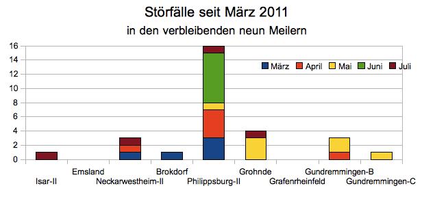 AKW-Störfälle seit März 2011