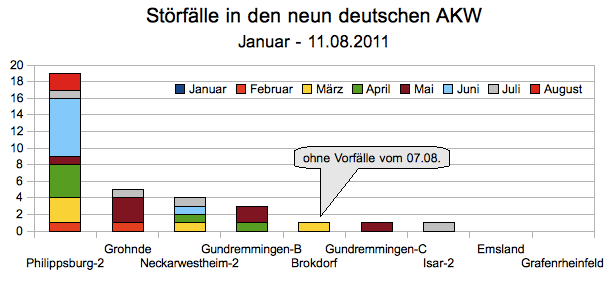Störfälle Januar  - 11.08.2011