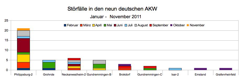 Störfälle Januar - November, Quellen: bfs.de / contrAtom