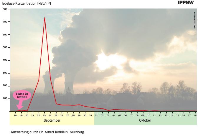 Radioaktive Emissionen AKW Gundremmingen Sept/Okt. 2011