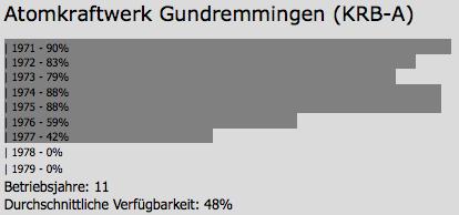 Verfügbarkeit des AKW Gundremmingen-A
