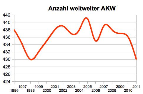 Anzahl AKW weltweit, Stand: 12/2011