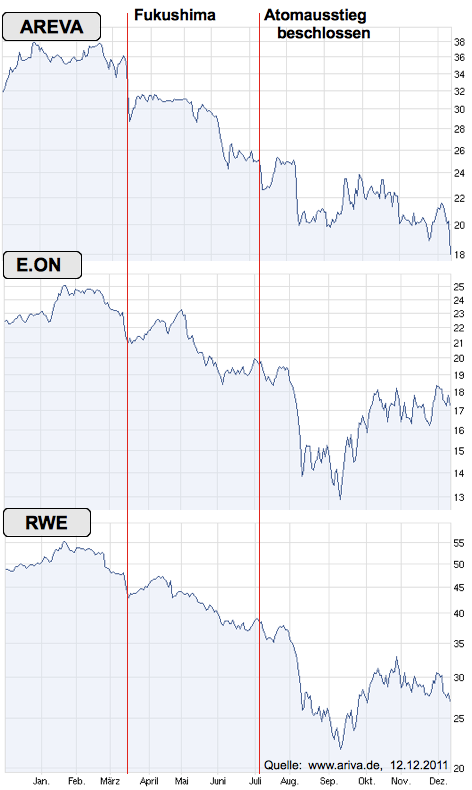 Aktienkurse RWE, E.ON, AREVA 01.01.-12.12.2011