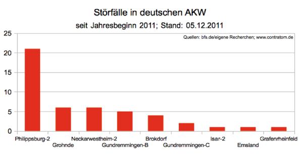 Störfälle seit Jahresbeginn, Stand 05.12.2011