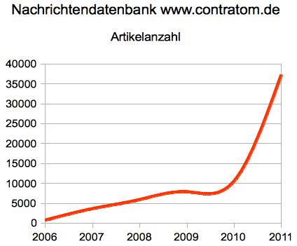 Artikelanzahl in www.contratom.de/nachrichten