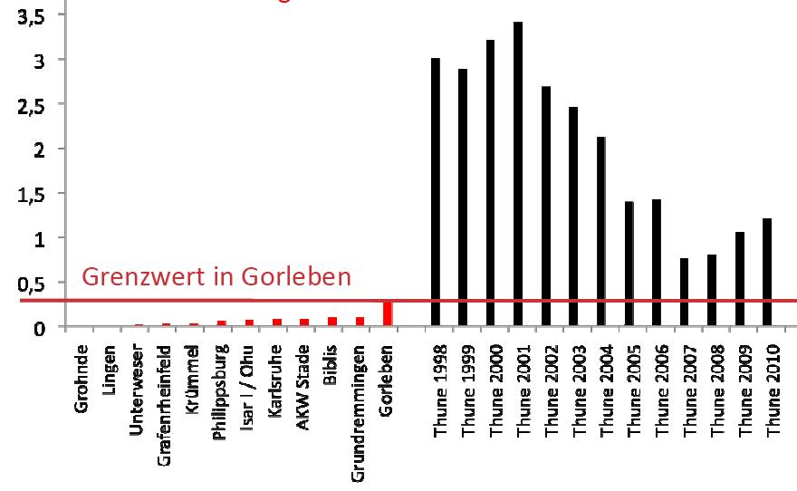 Radioaktive Belastung im Vergleich, Gammastrahlung in Thune; Quelle: BISS