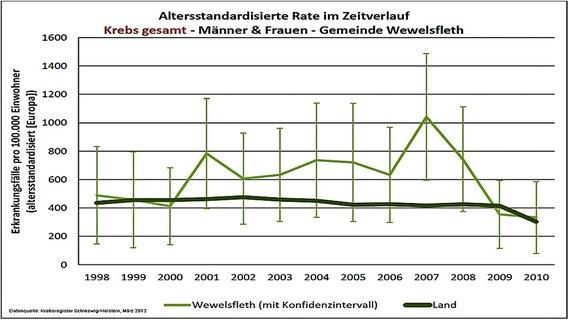 Krebshäufung um das AKW Brokdorf, Grafik: ndr.de
