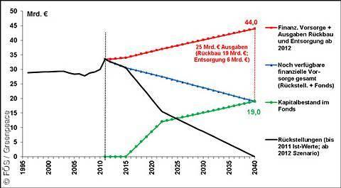 greenpeace: Szenario für die Entwicklung der Rückstellungen und der Fondseinzahlungen bis 2040