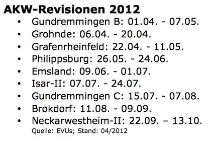 AKW-Revisionen 2012