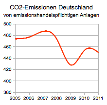 CO2-Ausstoss von emissionshandelspflichtigen Anlagen