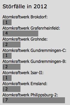 Störfälle in deutschen AKW, Stand: 14.06.2012
