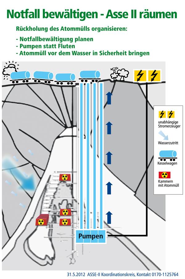 Asse Koordinationskreis: Rückholung des Atommülls