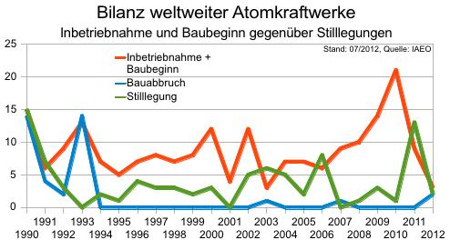 Bilanz AKW Inbetriebnahmen, Stilllegung und Bauabbruch; Stand: 07/2012