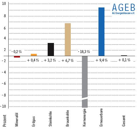 Entwicklung des Primärenergieverbrauchs im ersten Halbjahr 2012 in Deutschland - Veränderungen in Prozent