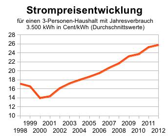 Strompreisentwicklung 1998 - 2012