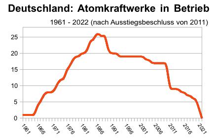 Anzahl AKW in Deutschland 1964-2022