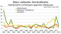 Bilanz weltweiter Atomkraftwerke, nach World Nuclear Industry Status Report 2012