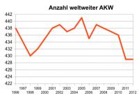 Anzahl AKW weltweit, nach World Nuclear Industry Status Report 2012