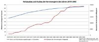 Netzausbau und Ausbau der Atomkraft 1970-1993; Grafik: oliver-krischer.eu