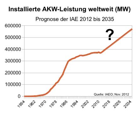 IAE-Prognose: Atomenergie weltweit bis 2035