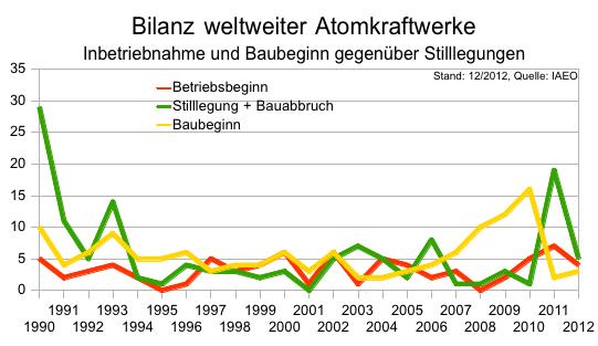 Bilanz weltweiter Atomkraftwerke; Stand: 12/2012