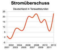 Stromüberschuss in Deutschland 2012; Quellen: AG Energiebilanzen