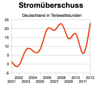 Stromüberschuss in Deutschland; 2012: vorläufige Zahlen; Quellen: AG Energiebilanzen