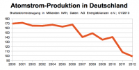 Atomstrom-Produktion in Deutschland 2000-2012