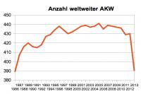 Anzahl AKW weltweit, Stand: 16.01.2013