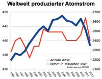 Atomstromproduktion weltweit / Anzahl AKW