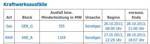 27./28.10.2013: AKW Emsland vom Netz (rwe.com)