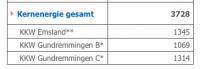 Gedrosselte Leistung im AKW Gundremmingen-B, Bild: rwe.com