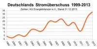 Deutschlands Stromüberschuss 1999-2013