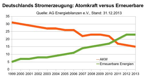 Stromerzeugung: Atomkraft versus Erneuerbare, Stand: 31.12.2013