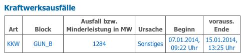 AKW Gundremmingen-B vom Netz. Quelle: RWE