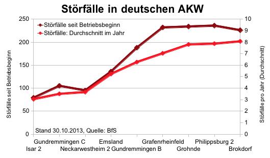 Störfälle in deutschen AKW seit Betriebsbeginn