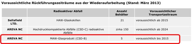 Nach Gorleben? Castortransporte aus der Wiederaufarbeitung im Ausland; Quelle: BfS.de
